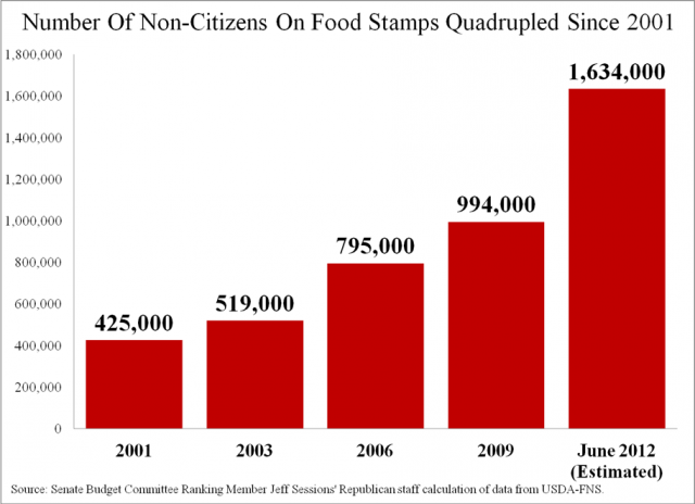 Food Stamp Participation And Immigrants