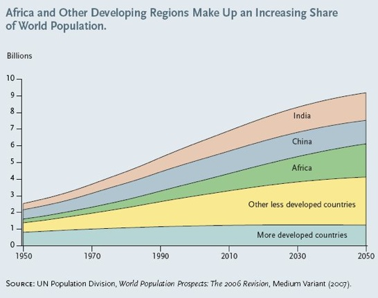 the issue of population growth and its limits Population growth in developed countries puts a greater strain on global resources and the environment than growth in less developed nations for example, in 1997, the us generated 275% of the world's total co 2 emissions more than five times that of india (5% of the world's total), a country with 4-5 times the population of tht us (texas.