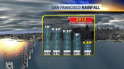 Crowdifornia Has a Very Dry Year
