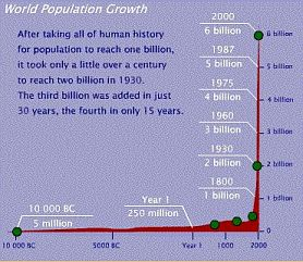 World population growth history