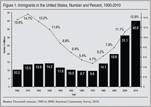 CensusForeignBorn1900-2010