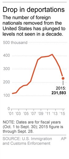 Graphic shows deportations from the U.S. by year since 2001; 1c x 3 inches; 46.5 mm x 76 mm;
