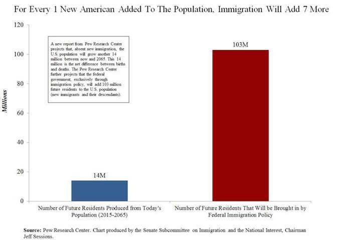 PewChart7immigrantsPer1American2065