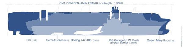 ContainerShipBenjaminFranklin