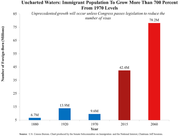 ImmigrationGrowthChart1970-2060-sessions