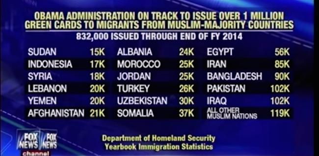 ObamaAdmin1MillionGreenCardsMuslimNations