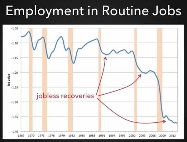 EmploymentRoutineJobs1967-2012