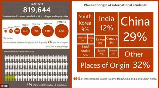 Number of Foreign Students Attending US Colleges Reaches