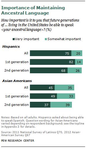 Americans Do Not Speak English
