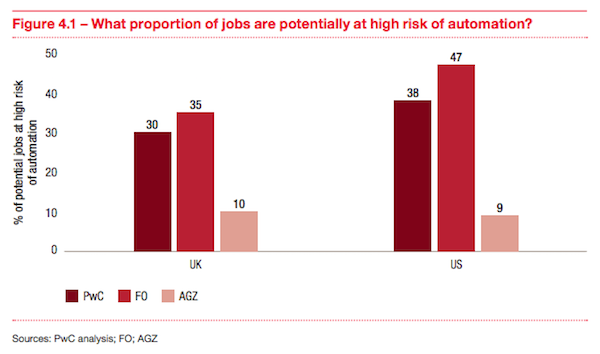 New Research: Automation Could Grab More Than a Third of US